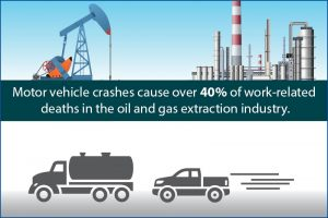 NIOSH - Oil & Gas Animated GIF